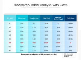 Breakeven Table Analysis With Costs