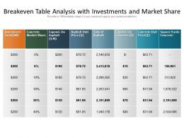 Breakeven Table Analysis With Investments And Market Share