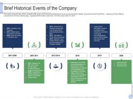 Brief Historical Events Of The Company Raise Grant Facilities Public Corporations Ppt Rules