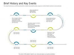 Brief History And Key Events Raise Funding After IPO Equity Ppt Show Background