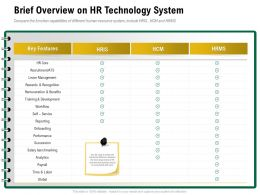 Brief Overview On HR Technology System Global Time Ppt Powerpoint Presentation Model Tips
