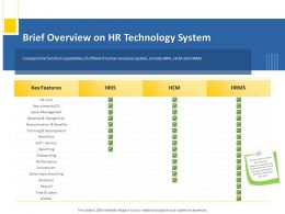 Brief Overview On HR Technology System M1253 Ppt Powerpoint Presentation Show Professional