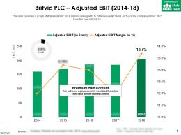 Britvic Plc Adjusted Ebit 2014-18