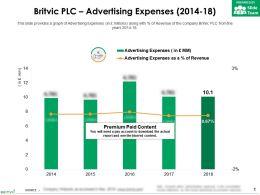 Britvic Plc Advertising Expenses 2014-18