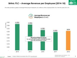 Britvic Plc Average Revenue Per Employee 2014-18