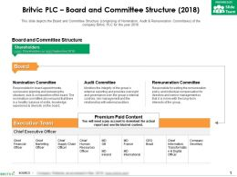 Britvic Plc Board And Committee Structure 2018
