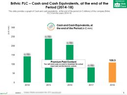 Britvic Plc Cash And Cash Equivalents At The End Of The Period 2014-18