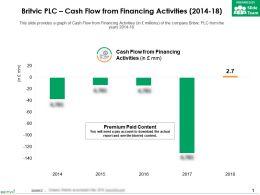 Britvic Plc Cash Flow From Financing Activities 2014-18