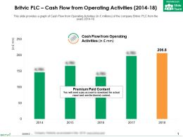 Britvic Plc Cash Flow From Operating Activities 2014-18