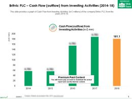 Britvic Plc Cash Flow Outflow From Investing Activities 2014-18