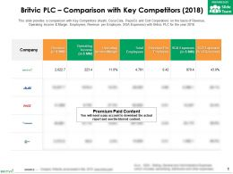 Britvic Plc Comparison With Key Competitors 2018