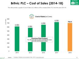 Britvic Plc Cost Of Sales 2014-18