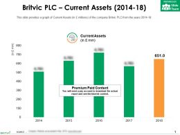 Britvic Plc Current Assets 2014-18