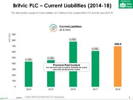 Britvic Plc Current Liabilities 2014-18