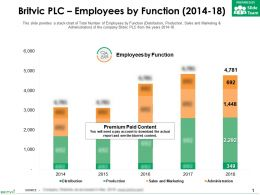 Britvic Plc Employees By Function 2014-18