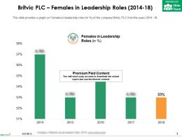 Britvic Plc Females In Leadership Roles 2014-18