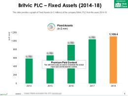 Britvic Plc Fixed Assets 2014-18
