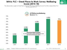 Britvic Plc Great Place To Work Survey Wellbeing Score 2014-18