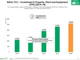 Britvic Plc Investment In Property Plant And Equipment PPE 2014-18