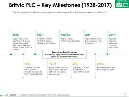 Britvic Plc Key Milestones 1938-2017