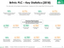Britvic Plc Key Statistics 2018