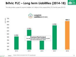 Britvic Plc Long Term Liabilities 2014-18