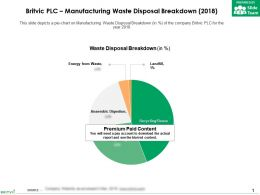 Britvic Plc Manufacturing Waste Disposal Breakdown 2018