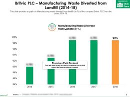 Britvic Plc Manufacturing Waste Diverted From Landfill 2014-18