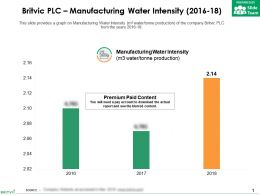 Britvic Plc Manufacturing Water Intensity 2016-18