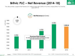 Britvic Plc Net Revenue 2014-18