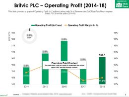 Britvic Plc Operating Profit 2014-18