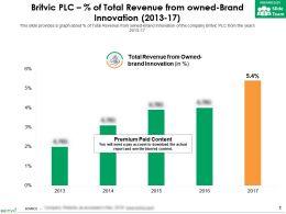 Britvic Plc Percent Of Total Revenue From Owned-Brand Innovation 2013-17