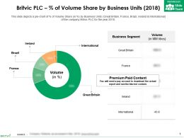 Britvic Plc Percent Of Volume Share By Business Units 2018