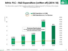 Britvic Plc R And D Expenditure Written Off 2014-18