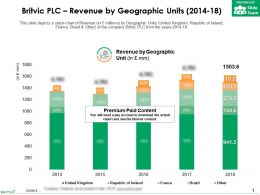 Britvic Plc Revenue By Geographic Units 2014-18