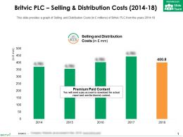 Britvic Plc Selling And Distribution Costs 2014-18