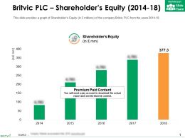 Britvic Plc Shareholders Equity 2014-18