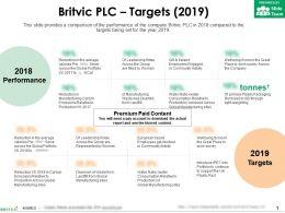 Britvic Plc Targets 2019