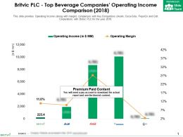 Britvic Plc Top Beverage Companies Operating Income Comparison 2018