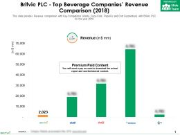 Britvic Plc Top Beverage Companies Revenue Comparison 2018