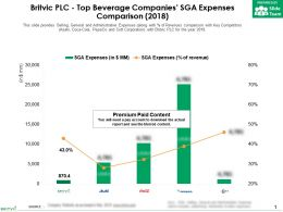Britvic Plc Top Beverage Companies SGA Expenses Comparison 2018