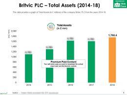 Britvic Plc Total Assets 2014-18