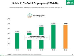 Britvic Plc Total Employees 2014-18