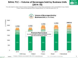 Britvic Plc Volume Of Beverages Sold By Business Units 2014-18