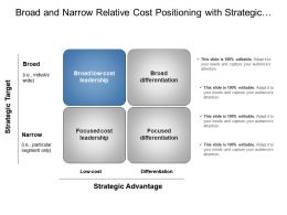 Broad And Narrow Relative Cost Positioning With Strategic Target And Advantage