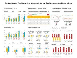 Broker Dealer Dashboard To Monitor Internal Performance And Operations Ppt Presentation Good