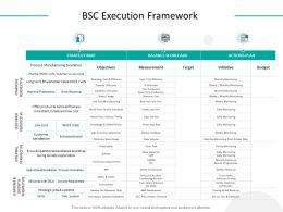 BSC Execution Framework Actions Plan Ppt Powerpoint Presentation Show