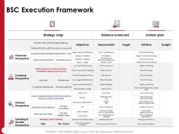 BSC Execution Framework Internal Perspective Ppt Powerpoint Presentation Slideshow