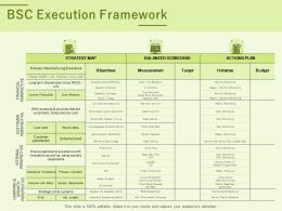 BSC Execution Framework Ppt Powerpoint Presentation Visual Aids Show
