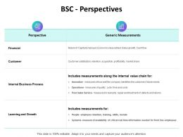 BSC Perspectives Financial Ppt Powerpoint Presentation Summary